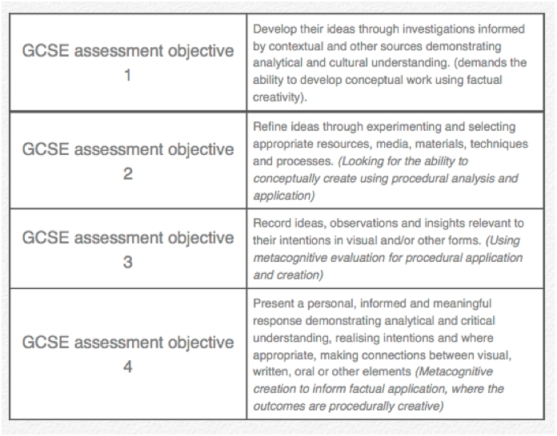 Relating GCSE targets to my revised Blooms model