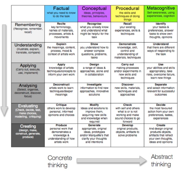 assessment of metacognitive learning skills in The impact of metacognitive learning of reading  using metacognitive skills to support the use of literacy skills in non-literacy based subjects  assessment of .