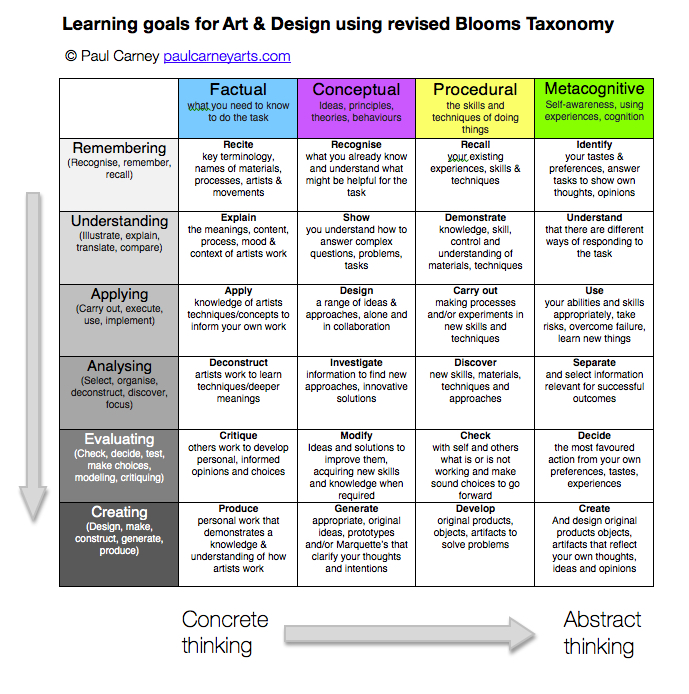 Using Learning Standards And Bloom S Taxonomy With: Progression In Art & Design Using Revised Blooms