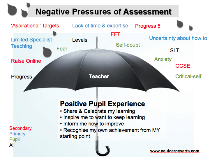 Negative Pressure of Assessment